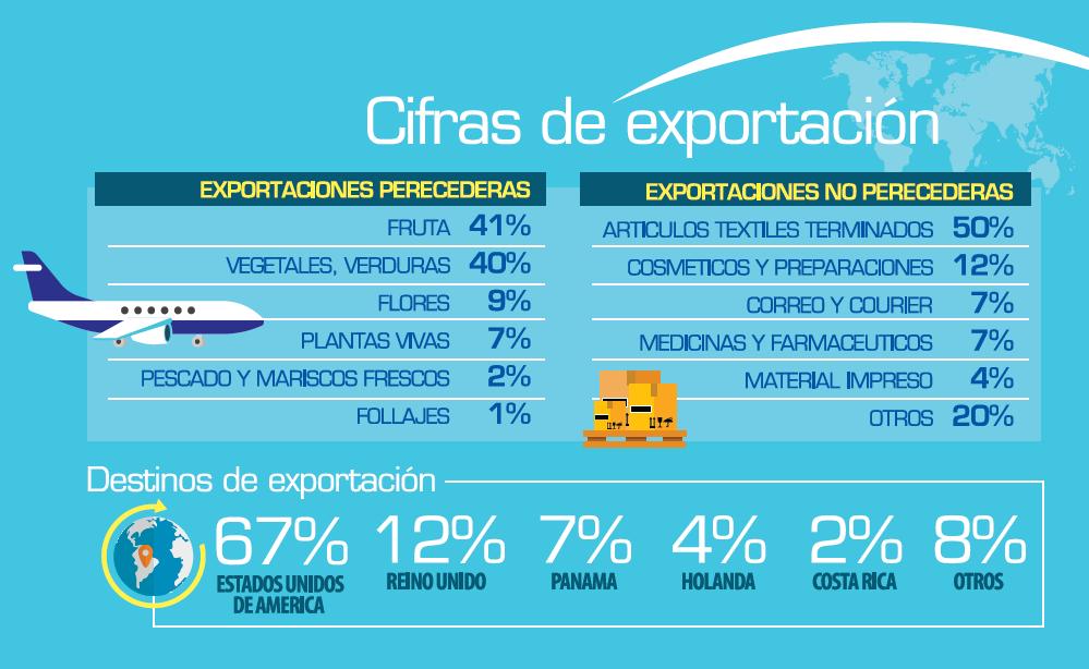 CIFRAS DE EXPORTACION